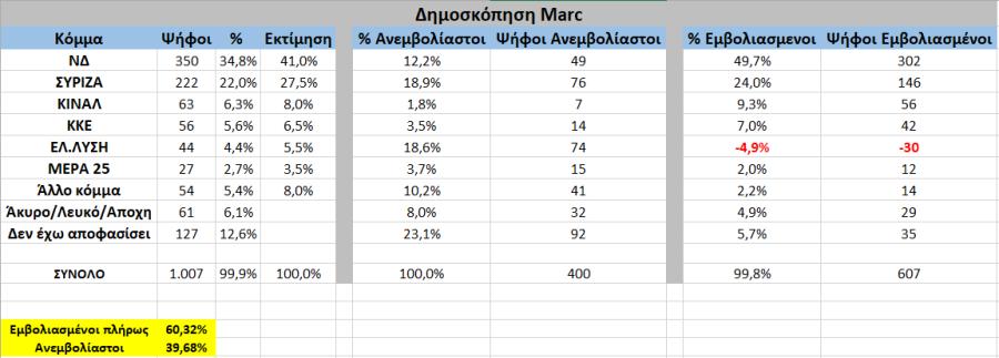marc δημοσκοπηση βελοπουλος